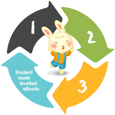 Dudu - Students Reads Leveled Ebooks