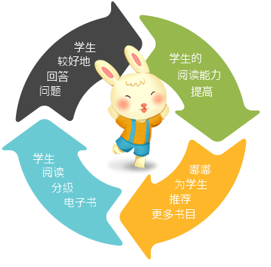 Dudu - Personalised Learning Tailored to  Students' Abilities  - Chinese Version